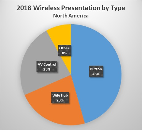 2018 wireless presentation by type